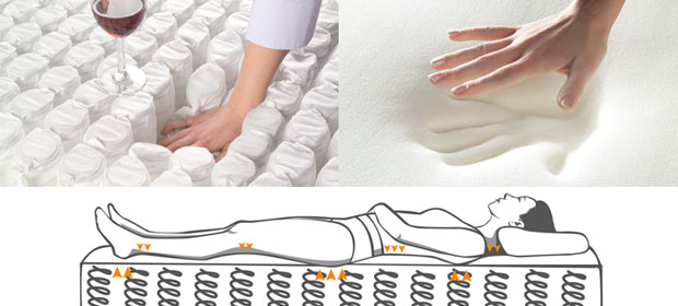Materasso A Molle O Memory Foam.Materasso A Molle O In Memory Foam Quale Scegliere