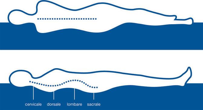 Come scegliere un materasso ergonomico materassi - Allergia acari materasso ...